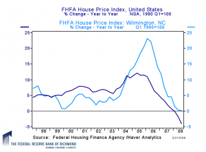 House Prices Year To Year